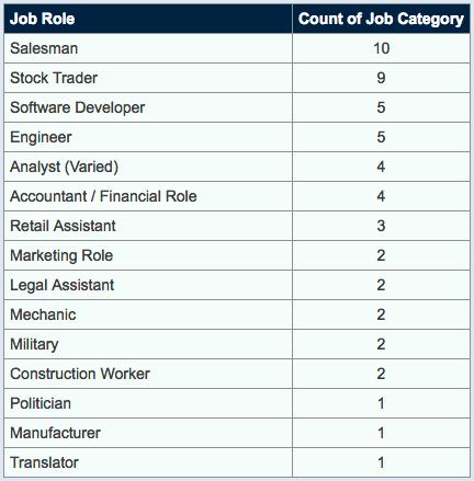 First-jobs